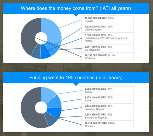 transparency data, how is aid funding used