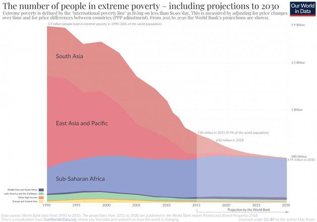 data stories graph