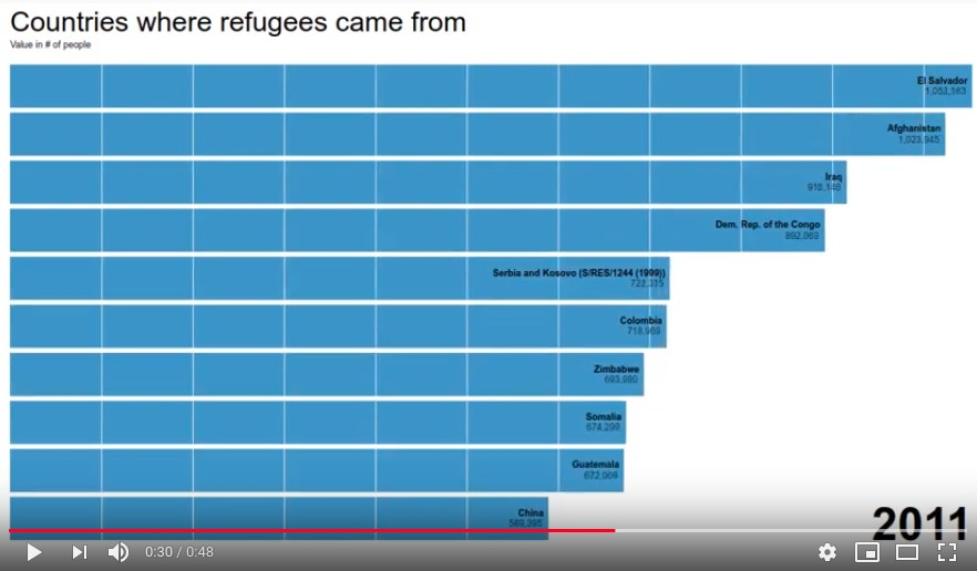 Refugee data race